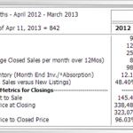 How's the Williamsburg Real Estate Market March 2013