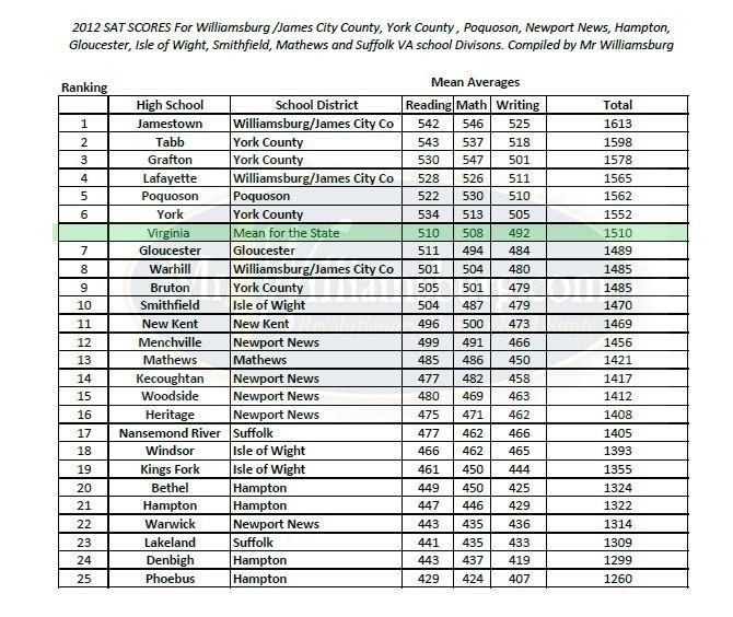 ... rankings for Yorktown, Williamsburg VA high schools by mr williamsburg