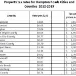 Hampton Roads Property tax rates 2012-2013
