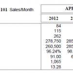 Williamsburg VA Real Estate Market Update: April Home Sales Soar Yet Again for April 2013