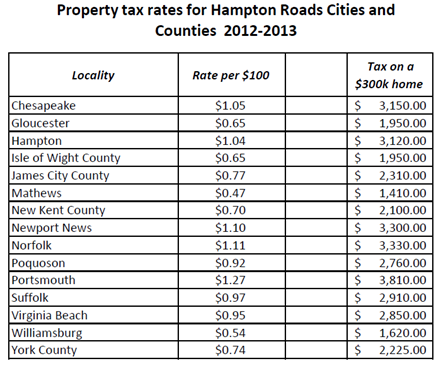 Property tax cryptocurrency rates