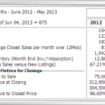 May 2013 Real estate market update for Williamsburg VA
