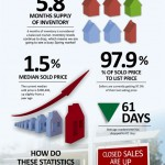 williamsburg-real-estate-stats-Feb-2014.jpg